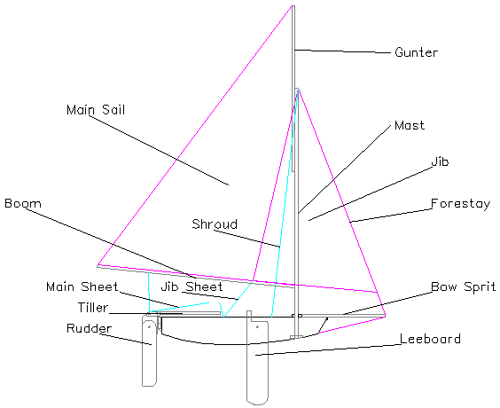 I made this slide from my CAD drawings so that I could use it to teach the Small Boat Sailing merit badge. It is useful here because you can see how I lowered the leeboard, as compared to the sheer line, to maximize the amount of board I could get in the water while still using a four foot piece of plywood.